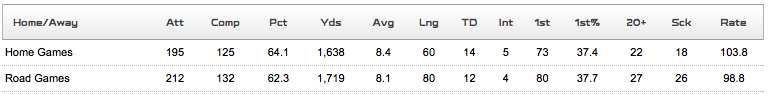 Russell Wilson, Home & Away stats from 2013.